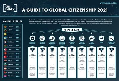 2021 CBI Index – A Guide to Global Citizenship