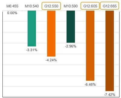 Figura I: Cálculo de los resultados del CAPEX (PRNewsfoto/Trina Solar Co., Ltd)