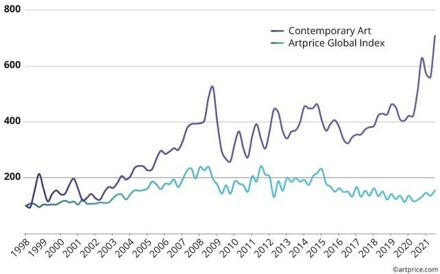 All-segment price index vs. Contemporary segment price index